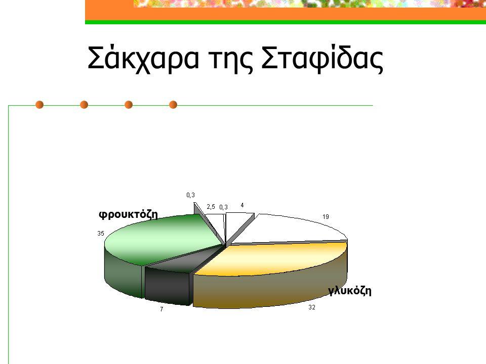 Σάκχαρα της Σταφίδας φρουκτόζη γλυκόζη