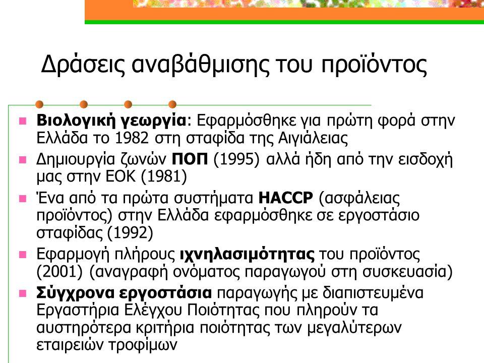 Δράσεις αναβάθμισης του προϊόντος  Βιολογική γεωργία: Εφαρμόσθηκε για πρώτη φορά στην Ελλάδα το 1982 στη σταφίδα της Αιγιάλειας  Δημιουργία ζωνών ΠΟΠ (1995) αλλά ήδη από την εισδοχή μας στην ΕΟΚ (1981)  Ένα από τα πρώτα συστήματα HACCP (ασφάλειας προϊόντος) στην Ελλάδα εφαρμόσθηκε σε εργοστάσιο σταφίδας (1992)  Εφαρμογή πλήρους ιχνηλασιμότητας του προϊόντος (2001) (αναγραφή ονόματος παραγωγού στη συσκευασία)  Σύγχρονα εργοστάσια παραγωγής με διαπιστευμένα Εργαστήρια Ελέγχου Ποιότητας που πληρούν τα αυστηρότερα κριτήρια ποιότητας των μεγαλύτερων εταιρειών τροφίμων