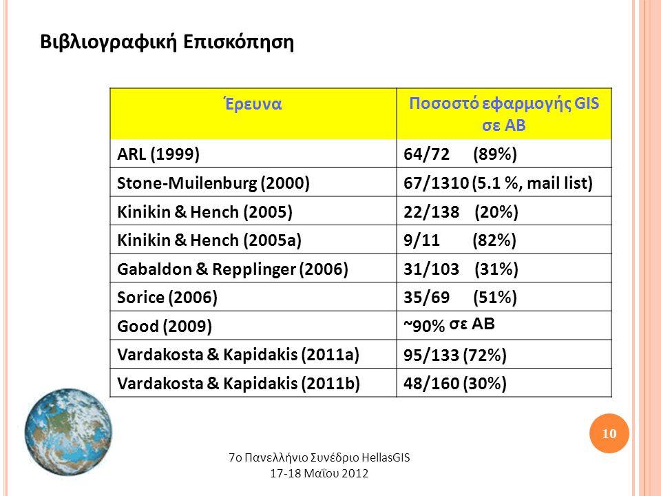 10 Βιβλιογραφική Επισκόπηση 7o Πανελλήνιο Συνέδριο HellasGIS 17-18 Μαΐου 2012 ΈρευναΠοσοστό εφαρμογής GIS σε ΑΒ ARL (1999)64/72 (89%) Stone-Muilenburg (2000)67/1310 (5.1 %, mail list) Kinikin & Hench (2005)22/138 (20%) Kinikin & Hench (2005a)9/11 (82%) Gabaldon & Repplinger (2006)31/103 (31%) Sorice (2006)35/69 (51%) Good (2009)~90% σε ΑΒ Vardakosta & Kapidakis (2011a)95/133 (72%) Vardakosta & Kapidakis (2011b)48/160 (30%)