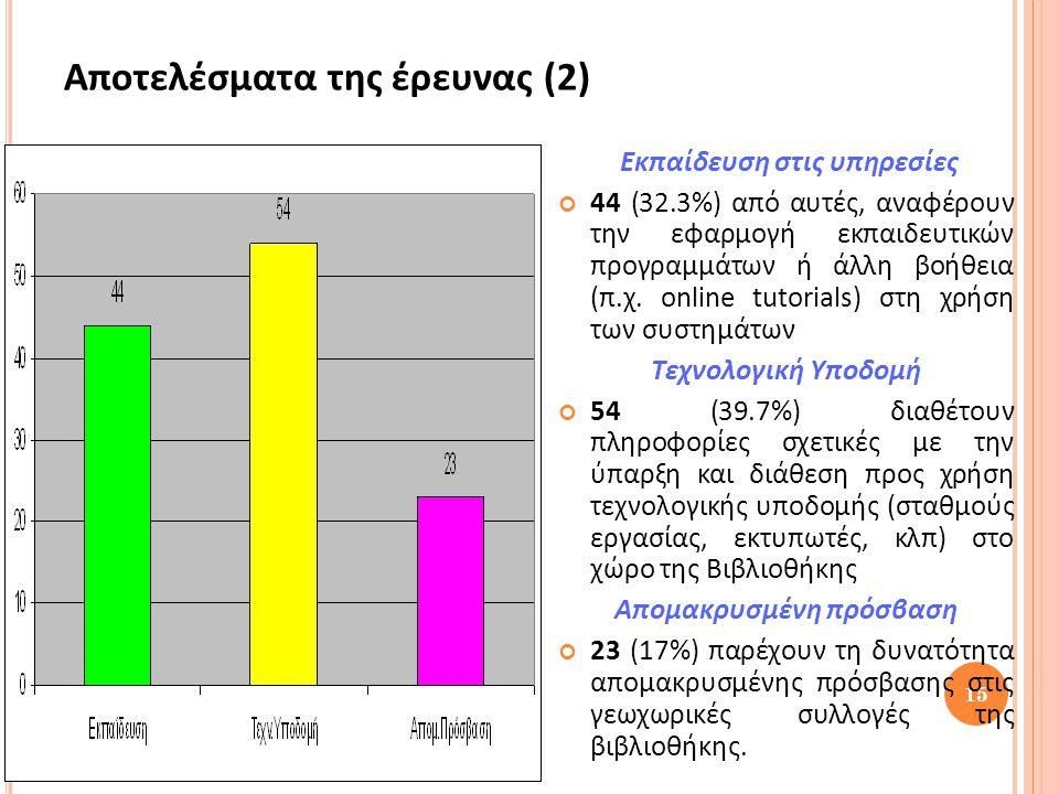 15 Αποτελέσματα της έρευνας (2) Εκπαίδευση στις υπηρεσίες 44 (32.3%) από αυτές, αναφέρουν την εφαρμογή εκπαιδευτικών προγραμμάτων ή άλλη βοήθεια (π.χ.