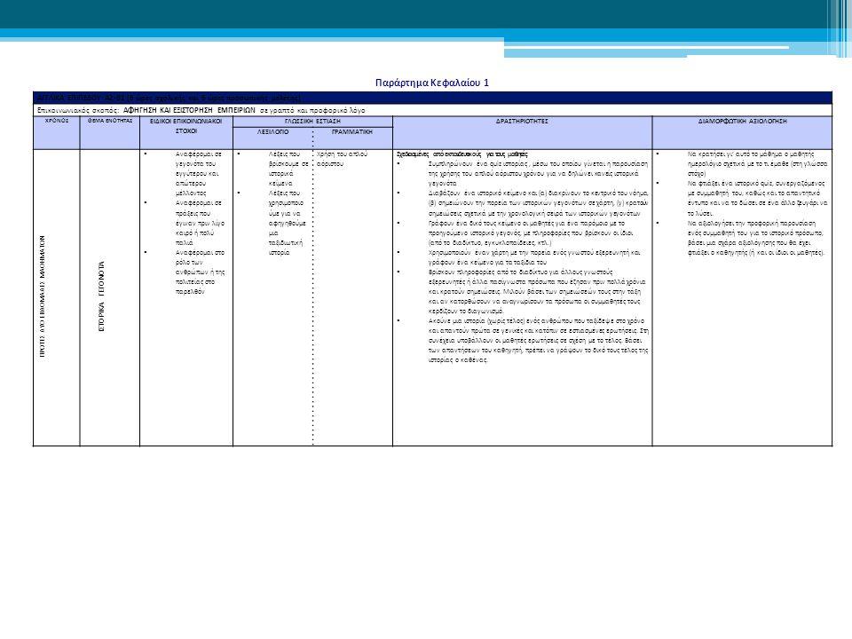 Παράρτημα Κεφαλαίου 1 ΑΓΓΛΙΚΑ ΕΠΙΠΕΔΟΥ Α2-Β1 (6 ώρες σχολικής και 6 ώρες προσωπικής μελέτης) Επικοινωνιακός σκοπός: ΑΦΗΓΗΣΗ ΚΑΙ ΕΞΙΣΤΟΡΗΣΗ ΕΜΠΕΙΡΙΩΝ σε γραπτό και προφορικό λόγο ΧΡΟΝΟΣΘΕΜΑ ΕΝΟΤΗΤΑΣ ΕΙΔΙΚΟΙ ΕΠΙΚΟΙΝΩΝΙΑΚΟΙ ΣΤΟΧΟΙ ΓΛΩΣΣΙΚΗ ΕΣΤΙΑΣΗΔΡΑΣΤΗΡΙΟΤΗΤΕΣΔΙΑΜΟΡΦΩΤΙΚΗ ΑΞΙΟΛΟΓΗΣΗ ΛΕΞΙΛΟΓΙΟΓΡΑΜΜΑΤΙΚΗ ΠΡΩΤΕΣ ΔΥΟ ΕΒΔΟΜΑΔΕΣ ΜΑΘΗΜΑΤΩΝ ΙΣΤΟΡΙΚΑ ΓΕΓΟΝΟΤΑ  Αναφέρομαι σε γεγονότα του εγγύτερου και απώτερου μέλλοντος  Αναφέρομαι σε πράξεις που έγιναν πριν λίγο καιρό ή πολύ παλιά  Αναφέρομαι στο ρόλο των ανθρώπων ή της πολιτείας στο παρελθόν  Λέξεις που βρίσκουμε σε ιστορικά κείμενα  Λέξεις που χρησιμοποιο ύμε για να αφηγηθούμε μια ταξιδιωτική ιστορία Χρήση του απλού αόριστου Σχεδιασμένες από εκπαιδευτικούς για τους μαθητές:  Συμπληρώνουν ένα quiz ιστορίας, μέσω του οποίου γίνεται η παρουσίαση της χρήσης του απλού αόριστου χρόνου για να δηλώνει κανείς ιστορικά γεγονότα  Διαβάζουν ένα ιστορικό κείμενο και (α) διακρίνουν το κεντρικό του νόημα, (β) σημειώνουν την πορεία των ιστορικών γεγονότων σε χάρτη, (γ) κρατούν σημειώσεις σχετικά με την χρονολογική σειρά των ιστορικών γεγονότων  Γράφουν ένα δικό τους κείμενο οι μαθητές για ένα παρόμοιο με το προηγούμενο ιστορικό γεγονός, με πληροφορίες που βρίσκουν οι ίδιοι (από το διαδίκτυο, εγκυκλοπαίδειες, κτλ.)  Χρησιμοποιούν έναν χάρτη με την πορεία ενός γνωστού εξερευνητή και γράφουν ένα κείμενο για τα ταξίδια του  Βρίσκουν πληροφορίες από το διαδίκτυο για άλλους γνωστούς εξερευνητές ή άλλα πασίγνωστα πρόσωπα που έζησαν πριν πολλά χρόνια και κρατούν σημειώσεις.