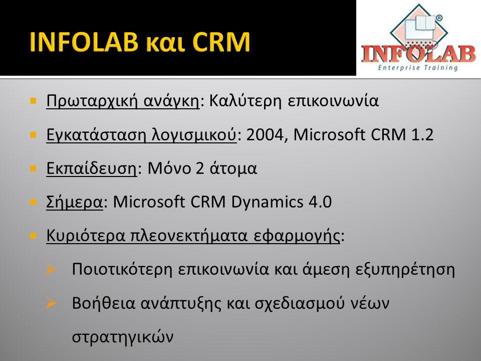  Πρωταρχική ανάγκη: Καλύτερη επικοινωνία  Εγκατάσταση λογισμικού: 2004, Microsoft CRM 1.2  Εκπαίδευση: Μόνο 2 άτομα  Σήμερα: Microsoft CRM Dynamics 4.0  Κυριότερα πλεονεκτήματα εφαρμογής:  Ποιοτικότερη επικοινωνία και άμεση εξυπηρέτηση  Βοήθεια ανάπτυξης και σχεδιασμού νέων στρατηγικών