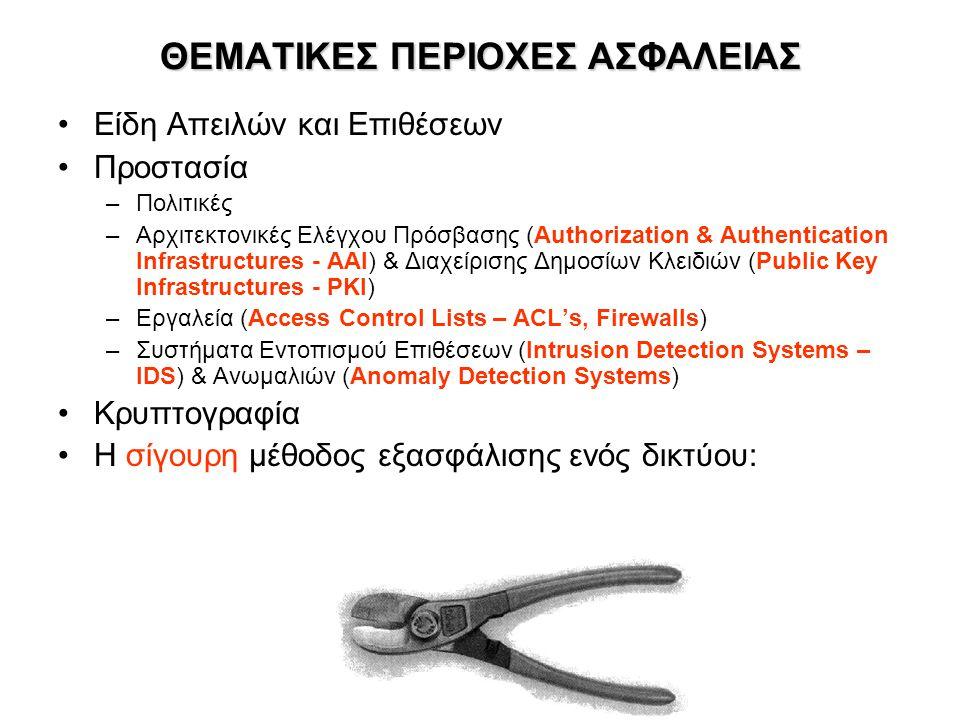 ΘΕΜΑΤΙΚΕΣ ΠΕΡΙΟΧΕΣ ΑΣΦΑΛΕΙΑΣ •Είδη Απειλών και Επιθέσεων •Προστασία –Πολιτικές –Αρχιτεκτονικές Ελέγχου Πρόσβασης (Authorization & Authentication Infrastructures - ΑΑΙ) & Διαχείρισης Δημοσίων Κλειδιών (Public Key Infrastructures - PKI) –Εργαλεία (Access Control Lists – ACL's, Firewalls) –Συστήματα Εντοπισμού Επιθέσεων (Intrusion Detection Systems – IDS) & Ανωμαλιών (Anomaly Detection Systems) •Κρυπτογραφία •Η σίγουρη μέθοδος εξασφάλισης ενός δικτύου: