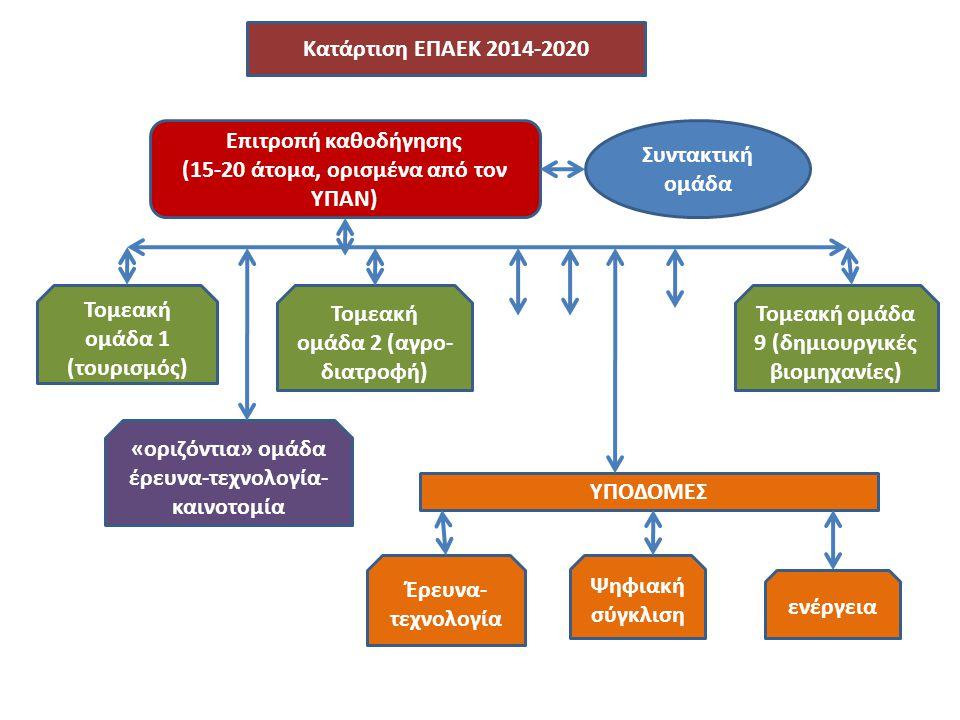 Επιτροπή καθοδήγησης (15-20 άτομα, ορισμένα από τον ΥΠΑΝ) Κατάρτιση ΕΠΑΕΚ 2014-2020 Συντακτική ομάδα Τομεακή ομάδα 1 (τουρισμός) Τομεακή ομάδα 2 (αγρο- διατροφή) Τομεακή ομάδα 9 (δημιουργικές βιομηχανίες) «οριζόντια» ομάδα έρευνα-τεχνολογία- καινοτομία ΥΠΟΔΟΜΕΣ Έρευνα- τεχνολογία Ψηφιακή σύγκλιση ενέργεια