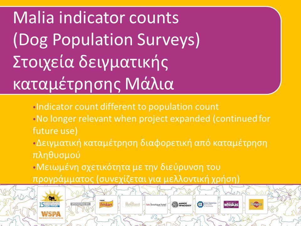 Malia indicator counts (Dog Population Surveys) Στοιχεία δειγματικής καταμέτρησης Μάλια • Indicator count different to population count • No longer relevant when project expanded (continued for future use) • Δειγματική καταμέτρηση διαφορετική από καταμέτρηση πληθυσμού • Μειωμένη σχετικότητα με την διεύρυνση του προγράμματος (συνεχίζεται για μελλοντική χρήση)