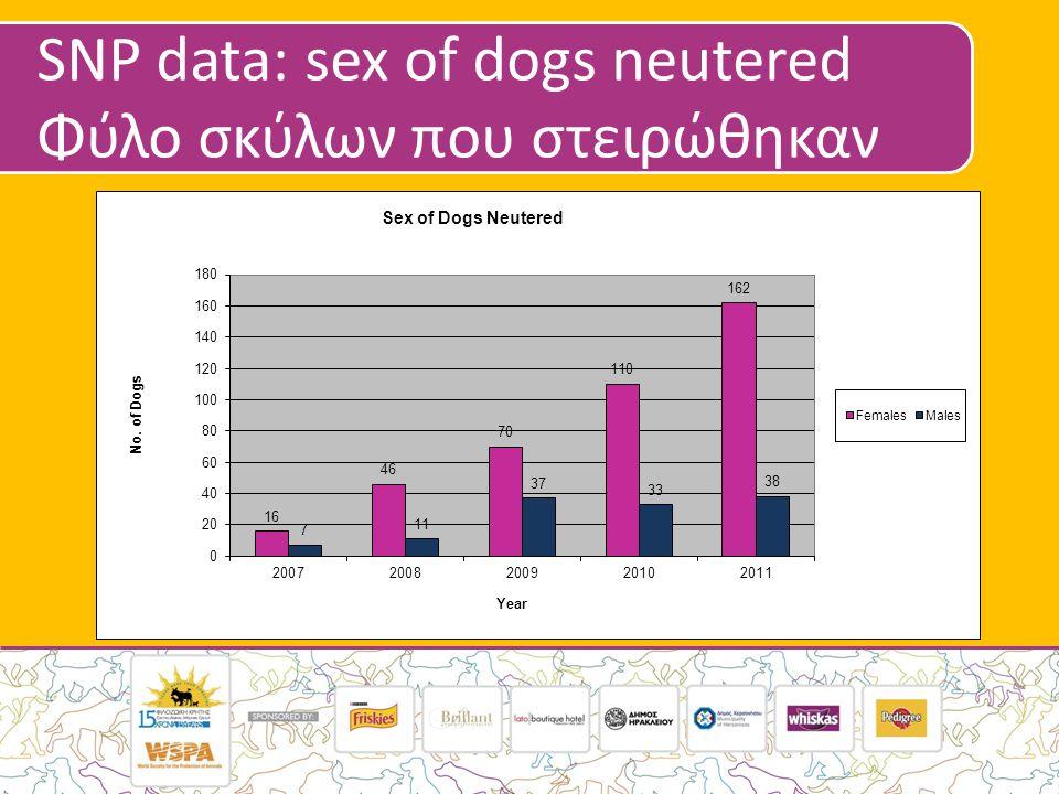 SNP data: sex of dogs neutered Φύλο σκύλων που στειρώθηκαν