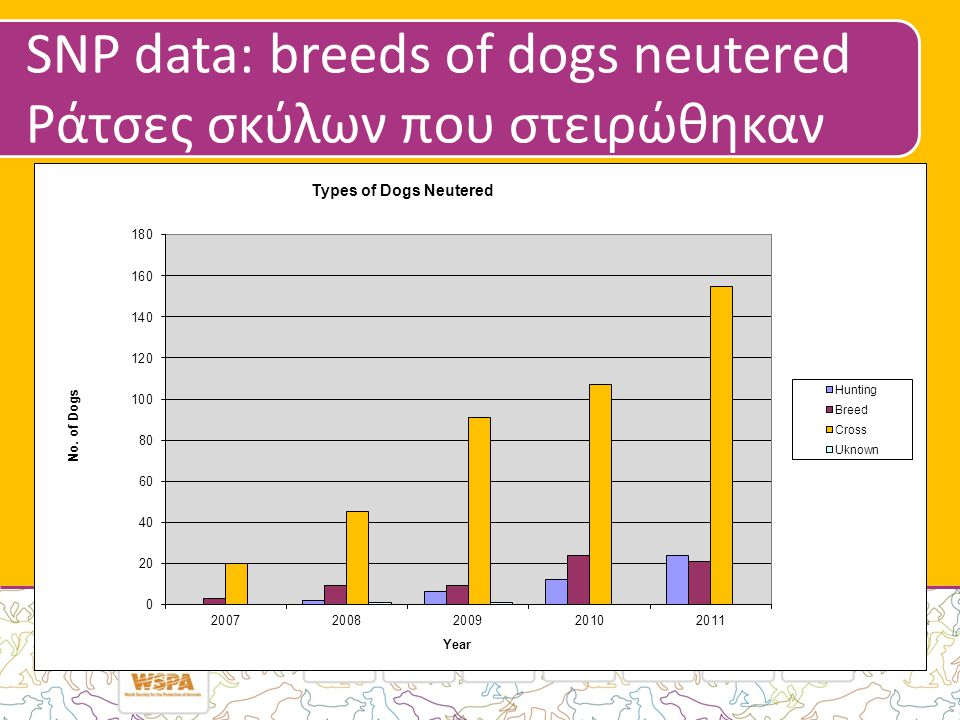 SNP data: breeds of dogs neutered Ράτσες σκύλων που στειρώθηκαν