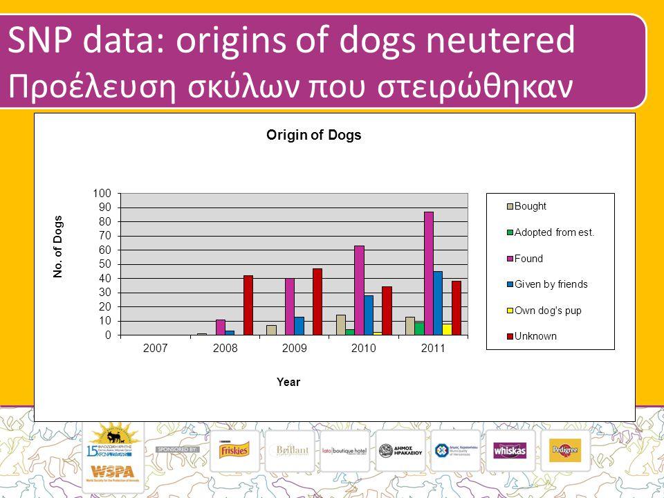 SNP data: origins of dogs neutered Προέλευση σκύλων που στειρώθηκαν