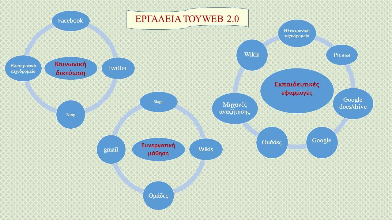 ΕΡΓΑΛΕΙΑ ΤΟΥWEB 2.0 Εκπαιδευτικές εφαρμογές Ηλεκτρονικό ταχυδρομείο Picasa Google docs/drive Google Ομάδες Μηχανές αναζήτησης Wikis Κοινωνική δικτύωση Facebook twitter Ning Ηλεκτρονικό ταχυδρομείο Συνεργατική μάθηση Blogs Wikis Ομάδεςgmail