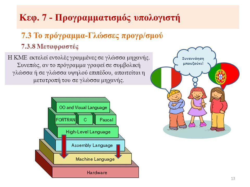 Κεφ. 7 - Προγραμματισμός υπολογιστή 7.3 Το πρόγραμμα-Γλώσσες προγρ/σμού 13 7.3.8 Μεταφραστές Η ΚΜΕ εκτελεί εντολές γραμμένες σε γλώσσα μηχανής. Συνεπώ