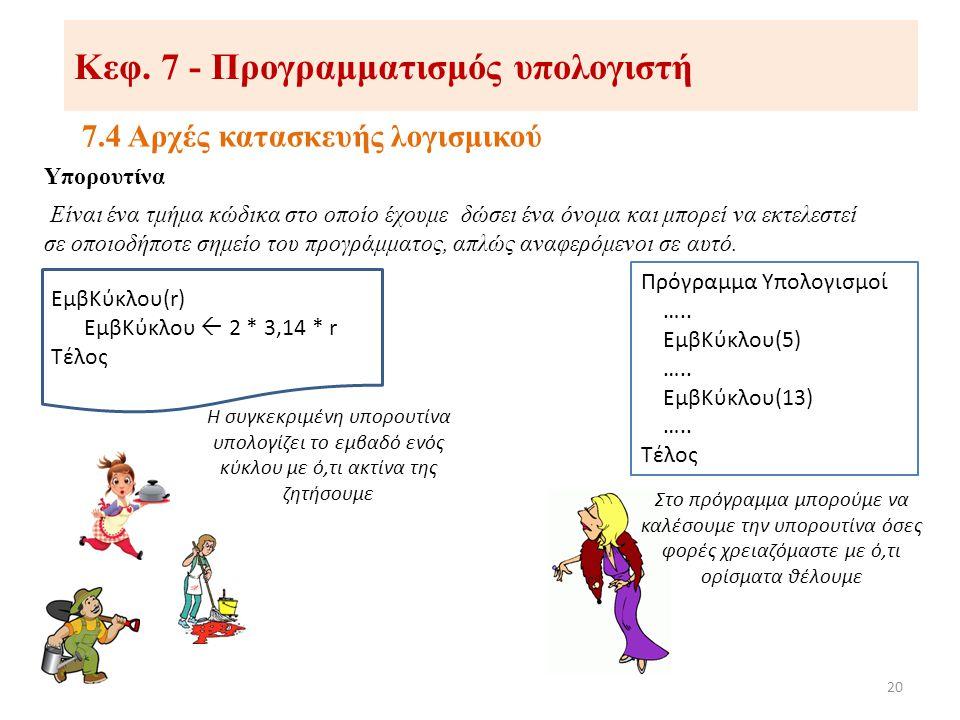 Κεφ. 7 - Προγραμματισμός υπολογιστή 7.4 Αρχές κατασκευής λογισμικού 20 Υπορουτίνα Είναι ένα τμήμα κώδικα στο οποίο έχουμε δώσει ένα όνομα και μπορεί ν