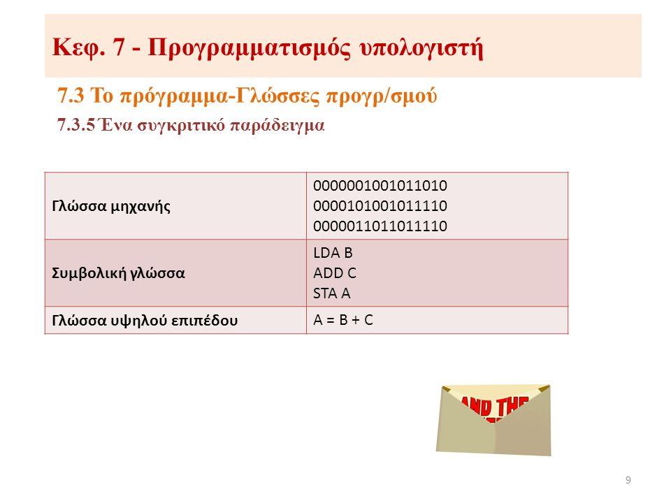 Κεφ. 7 - Προγραμματισμός υπολογιστή 7.3 Το πρόγραμμα-Γλώσσες προγρ/σμού 9 7.3.5 Ένα συγκριτικό παράδειγμα Γλώσσα μηχανής 0000001001011010 000010100101