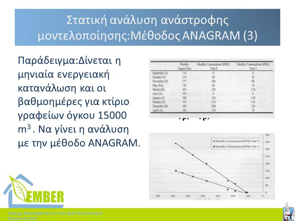 Στατική ανάλυση ανάστροφης μοντελοποίησης:Μέθοδος ANAGRAM (3) Παράδειγμα:Δίνεται η μηνιαία ενεργειακή κατανάλωση και οι βαθμοημέρες για κτίριο γραφείω