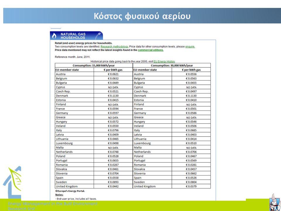 Παράδειγμα 4 Οκτ-ΜαΙου-Σεπ Πάγια Χρέωση100 Προσαρμογή καυσίμου (€/kWh)0.005 Τμήματα τιμολόγησης33 Τμήμα 1 (kWh)300 Τμήμα 2 (kWh)600 Τμήμα 3 (kWh)>900 Κόστος Τ1 (€/kWh)0.070.08 Κόστος Τ2(€/kWh)0.080.09 Κόστος Τ3(€/kWh)0.090.1 Τμήματα ζήτησης33 Τμήμα 1 (kW)50 Τμήμα 2 (kW)100 Τμήμα 3(kW)>150 Κόστος ΤΖ1(€/kW)1213 Κόστος ΤΖ2(€/kW)1516 Κόστος ΤΖ3(€/kW)1617  Να υπολογιστεί το κόστος ενεργειακής κατανάλωσης για βιομηχανικό καταναλωτή με κατανάλωση 12000kWh το μήνα Ιούλιο και ζήτηση 300 KW με συντελεστή ισχύος 0.8.