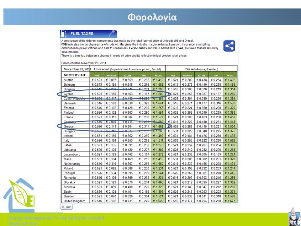 Τιμολόγηση  Φυσικό αέριο:  Οικιακό τιμολόγιο  Βιομηχανικό τιμολόγιο  Ηλεκτρική ενέργεια  Οικιακό τιμολόγιο  Βιομηχανικό τιμολόγιο  Πετρέλαιο  Οικιακό  Βιομηχανικό  Πετρέλαιο κίνησης 7