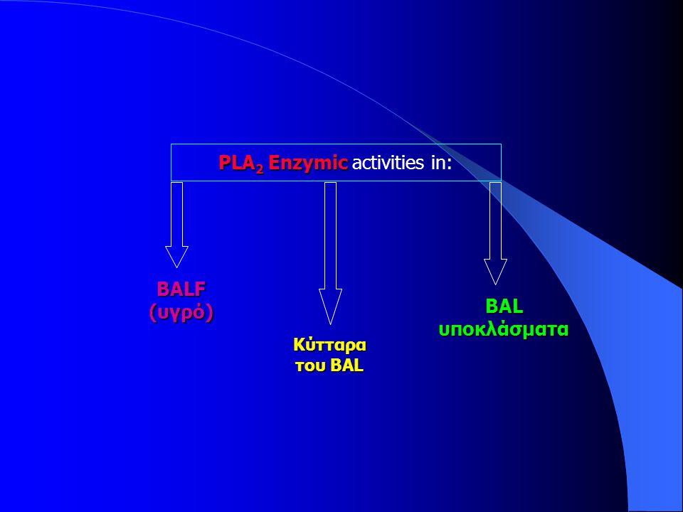 PLA 2 Enzymic PLA 2 Enzymic activities in: BALF (υγρό) Κύτταρα του BAL BAL υποκλάσματα