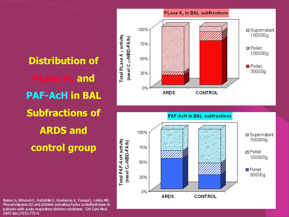 Distribution of PLase A 2 and PAF-AcH in BAL Subfractions of ARDS and control group Nakos G, Kitsiouli E, Hatzidaki E, Koulouras V, Touqui L, Lekka ME.