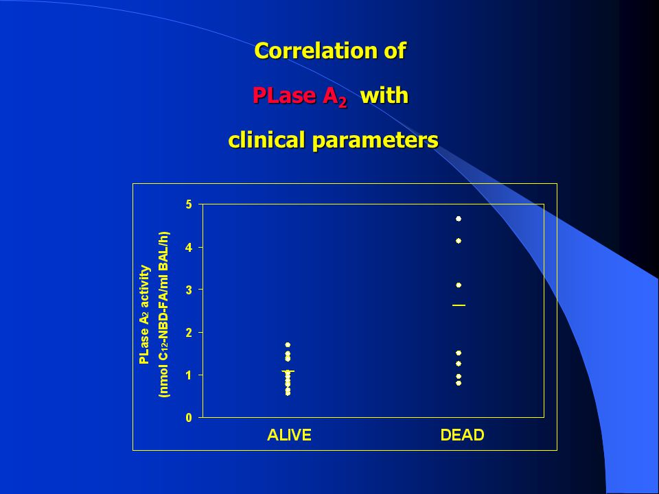 Correlation of PLase A 2 with clinical parameters clinical parameters