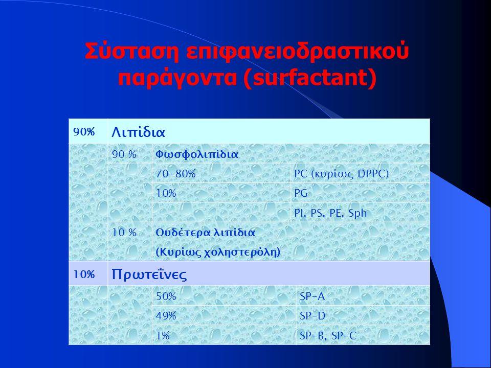 Χαρακτηριστικά των πρωτεϊνών SP-A, SP-B, SP-C και SP-D του ΒΑL