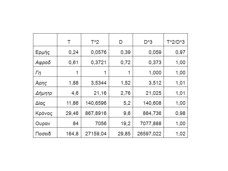 TT^2DD^3T^2/D^3 Ερμής0,240,05760,390,0590,97 Αφροδ0,610,37210,720,3731,00 Γη1111,0001,00 Άρης1,883,53441,523,5121,01 Δήμητρ4,621,162,7621,0251,01 Δίας