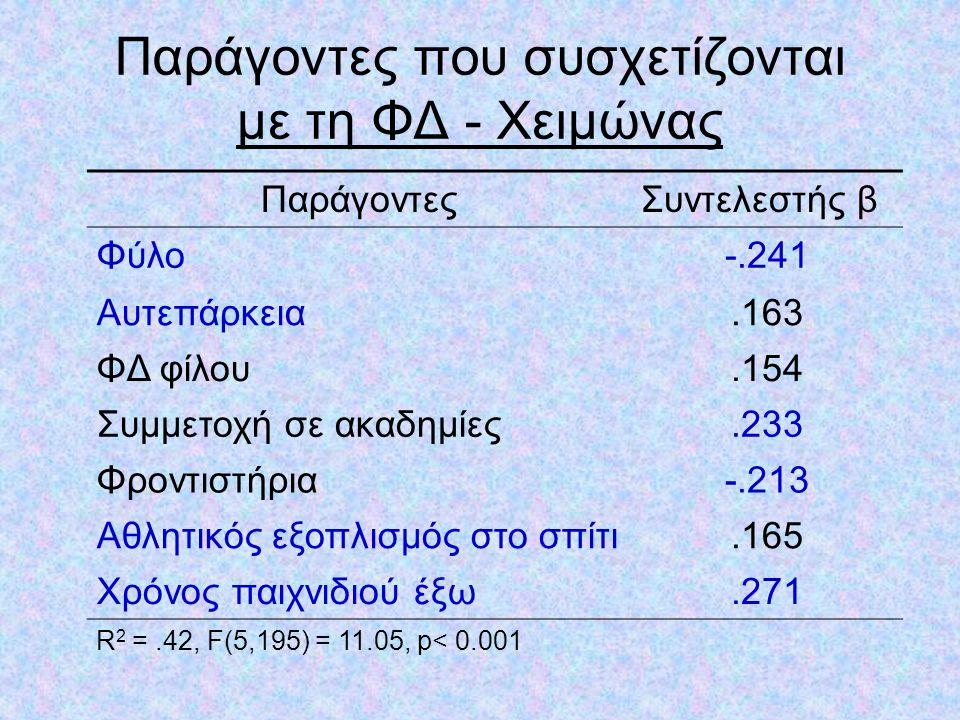 Παράγοντες που συσχετίζονται με τη ΦΔ - Καλοκαίρι ΠαράγοντεςΣυντελεστής β Φύλο-.301 Τοποθεσία σχολείου.210 Αυτεπάρκεια.318 Αθλητικός εξοπλισμός στο σπίτι.123 Χρόνος παιχνιδιού έξω.286 R 2 =.51, F(5,157) = 7.15, p< 0.001