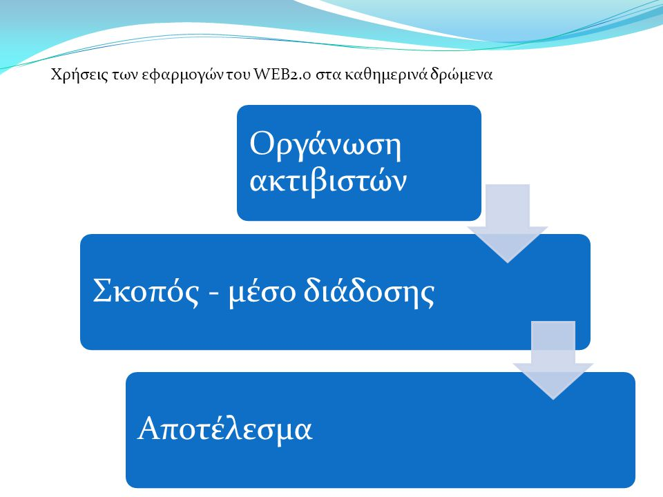 Οργάνωση ακτιβιστών Σκοπός - μέσο διάδοσηςΑποτέλεσμα Χρήσεις των εφαρμογών του WEB2.0 στα καθημερινά δρώμενα