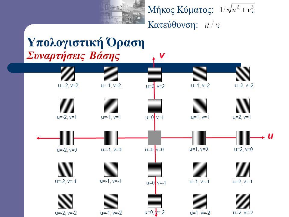 Διδιάστατες (2-Δ) Συναρτήσεις Βάσης: Υπολογιστική Όραση Συναρτήσεις Βάσης