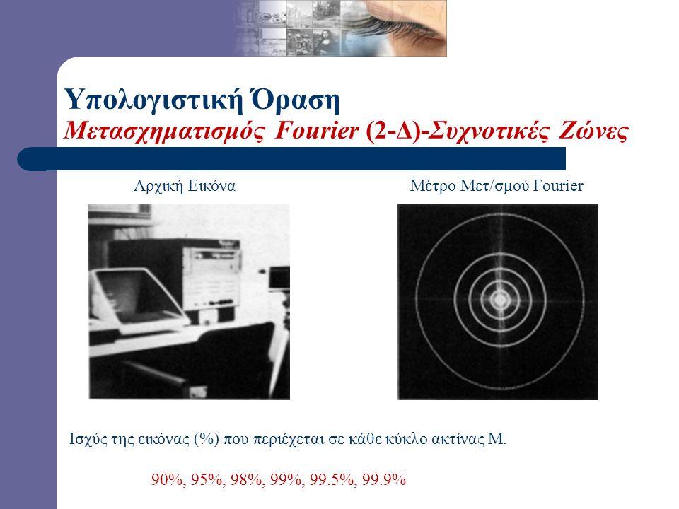 Αρχική Εικόνα Μέτρο Μετ/σμού Fourier |F(u,v)| Υπολογιστική Όραση Μετασχηματισμός Fourier (2-Δ) Log Μέτρο Μετ/σμού Fourier log(1 + |F(u,v)|)