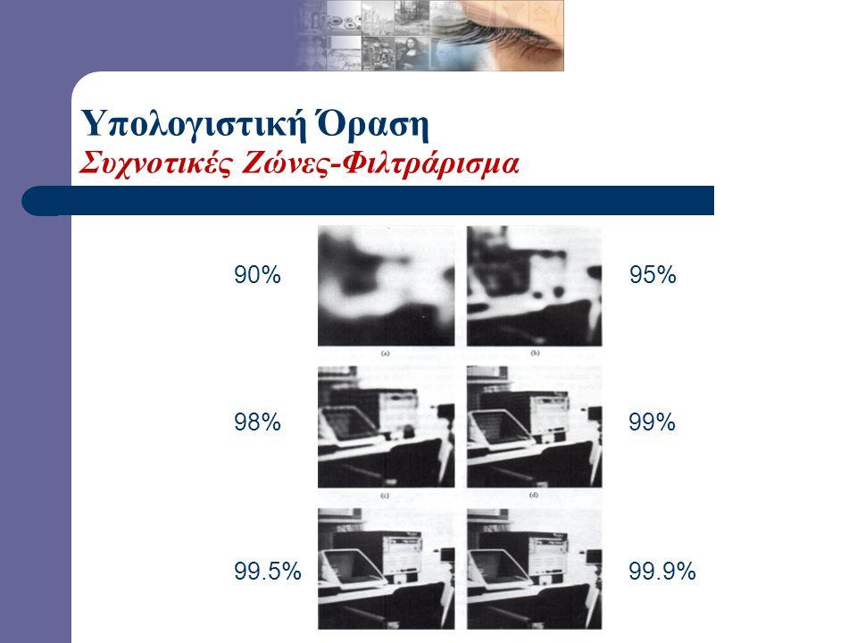 Υπολογιστική Όραση Μετασχηματισμός Fourier (2-Δ)-Συχνοτικές Ζώνες Ισχύς της εικόνας (%) που περιέχεται σε κάθε κύκλο ακτίνας Μ. 90%, 95%, 98%, 99%, 99