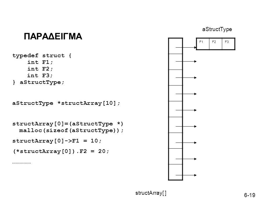 6-19 ΠΑΡΑΔΕΙΓΜΑ typedef struct { int F1; int F2; int F3; } aStructType; aStructType *structArray[10]; structArray[0]=(aStructType *) malloc(sizeof(aStructType)); structArray[0]->F1 = 10; (*structArray[0]).F2 = 20; …………… F1F2F3 structArray[ ] aStructType