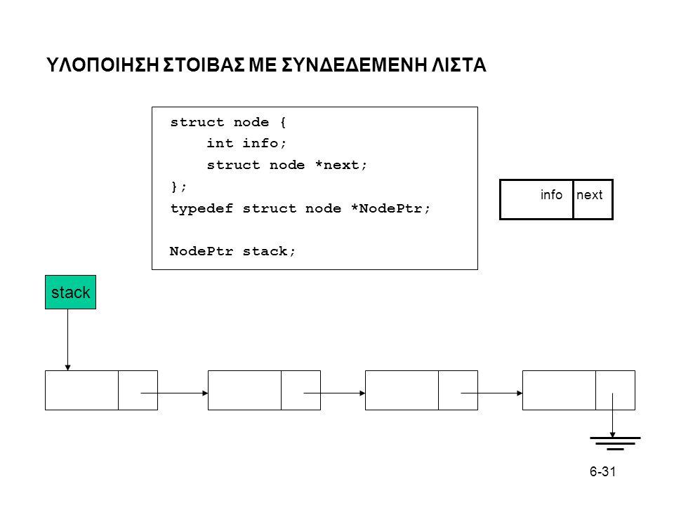 6-31 ΥΛΟΠΟΙΗΣΗ ΣΤΟΙΒAΣ ΜΕ ΣΥΝΔΕΔΕΜΕΝΗ ΛΙΣΤΑ stack info next struct node { int info; struct node *next; }; typedef struct node *NodePtr; NodePtr stack;