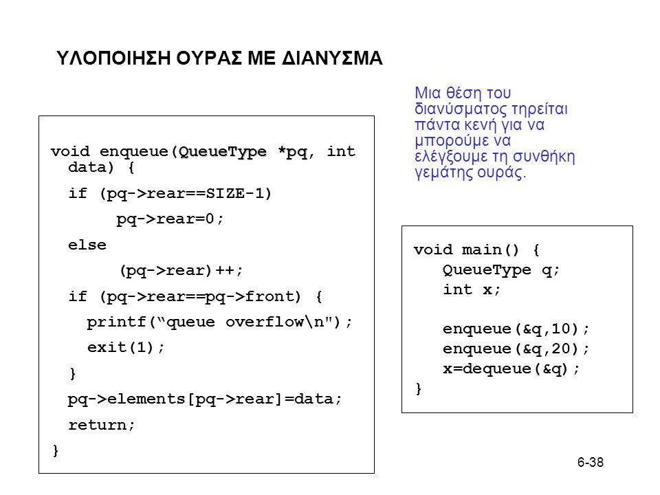6-38 ΥΛΟΠΟΙΗΣΗ ΟΥΡAΣ ΜΕ ΔΙΑNΥΣΜΑ QueueType *pq void enqueue(QueueType *pq, int data) { if (pq->rear==SIZE-1) pq->rear=0; else (pq->rear)++; if (pq->rear==pq->front) { printf( queue overflow\n ); exit(1); } pq->elements[pq->rear]=data; return; } void main() { QueueType q; int x; enqueue(&q,10); enqueue(&q,20); x=dequeue(&q); } Μια θέση του διανύσματος τηρείται πάντα κενή για να μπορούμε να ελέγξουμε τη συνθήκη γεμάτης ουράς.