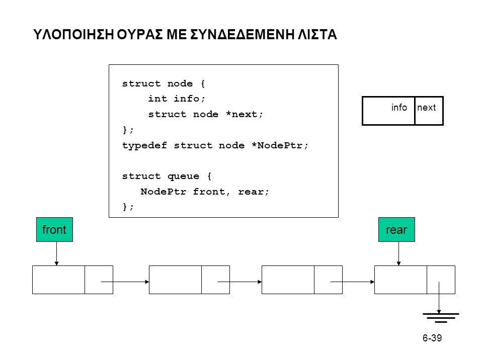 6-39 ΥΛΟΠΟΙΗΣΗ ΟΥΡAΣ ΜΕ ΣΥΝΔΕΔΕΜΕΝΗ ΛΙΣΤΑ info next frontrear struct node { int info; struct node *next; }; typedef struct node *NodePtr; struct queue