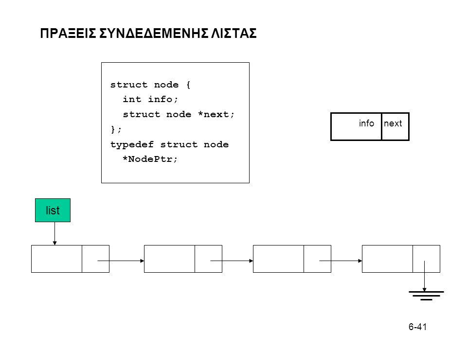 6-41 ΠΡΑΞΕΙΣ ΣΥΝΔΕΔΕΜΕΝΗΣ ΛΙΣΤΑΣ info next list struct node { int info; struct node *next; }; typedef struct node *NodePtr;