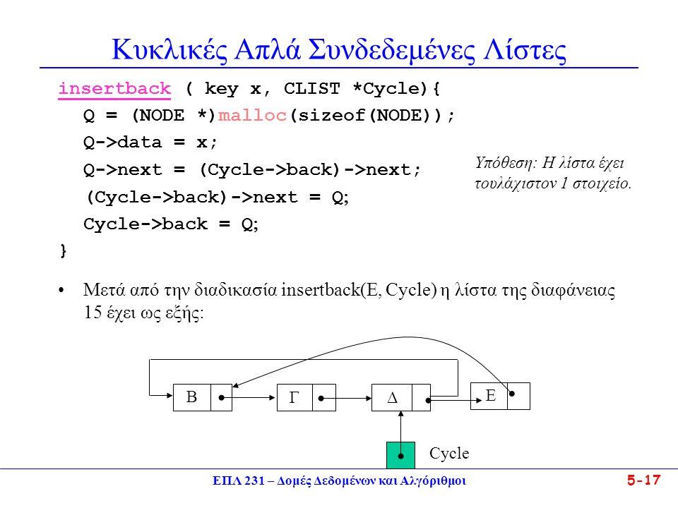 ΕΠΛ 231 – Δομές Δεδομένων και Αλγόριθμοι5-17 Κυκλικές Απλά Συνδεδεμένες Λίστες insertback ( key x, CLIST *Cycle){ Q = (NODE *)malloc(sizeof(NODE)); Q-