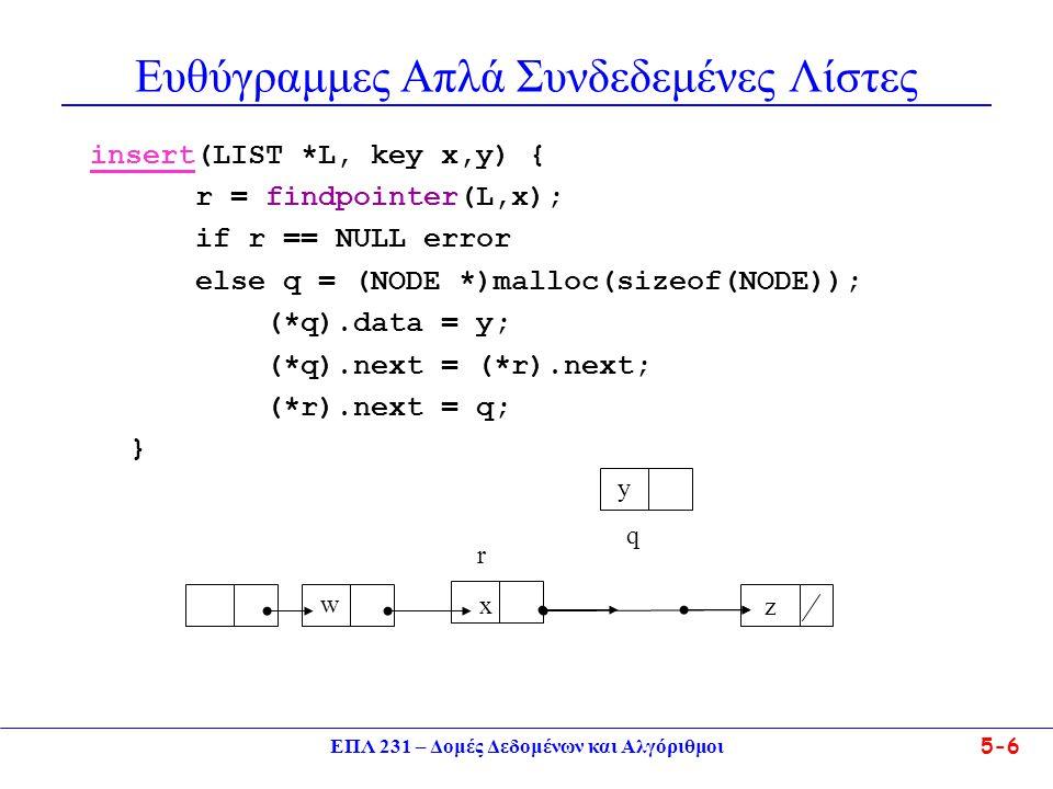ΕΠΛ 231 – Δομές Δεδομένων και Αλγόριθμοι5-7 Ευθύγραμμες Απλά Συνδεδεμένες Λίστες •Εξαγωγή Κόμβου με συγκεκριμένη πληροφορία delete(LIST *L, key x){ if (*L).top == NULL) return error Q = (*L).top; if (*Q).data == x (*L).top = (*Q).next; free(Q); else Found = False; R = Q; Q = (*Q).next; while(Q != NULL & Found==False){ if ((*Q).data == x) Found = True ; else R = Q; Q = (*Q).next; } if Q == null error else (*R).next = (*Q).next; free(Q); } w x z