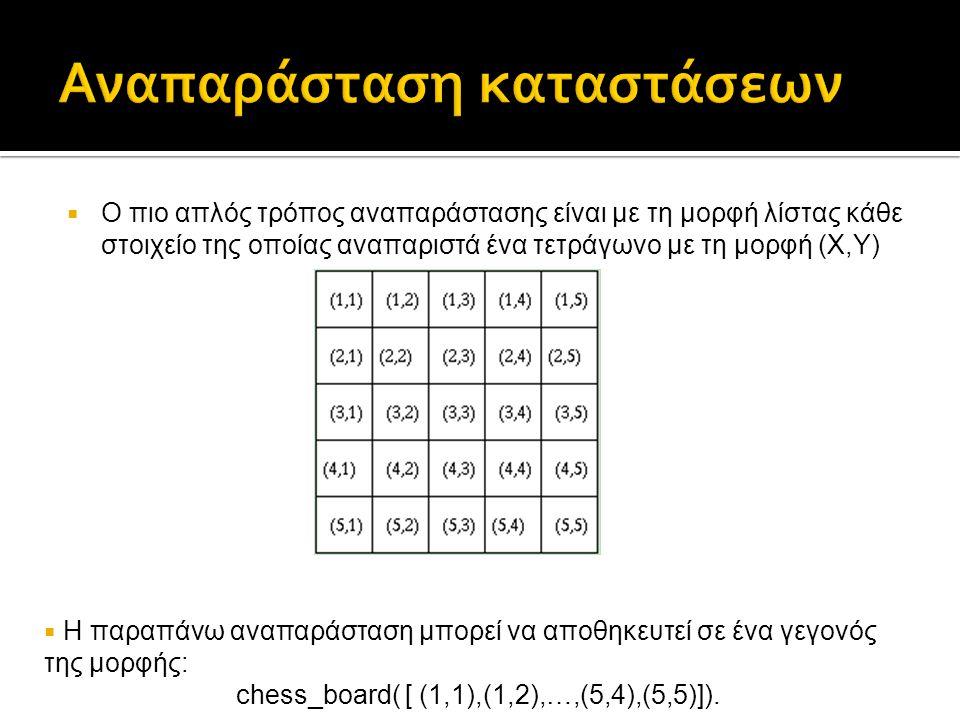  Ο πιο απλός τρόπος αναπαράστασης είναι με τη μορφή λίστας κάθε στοιχείο της οποίας αναπαριστά ένα τετράγωνο με τη μορφή (X,Y)  Η παραπάνω αναπαράστ