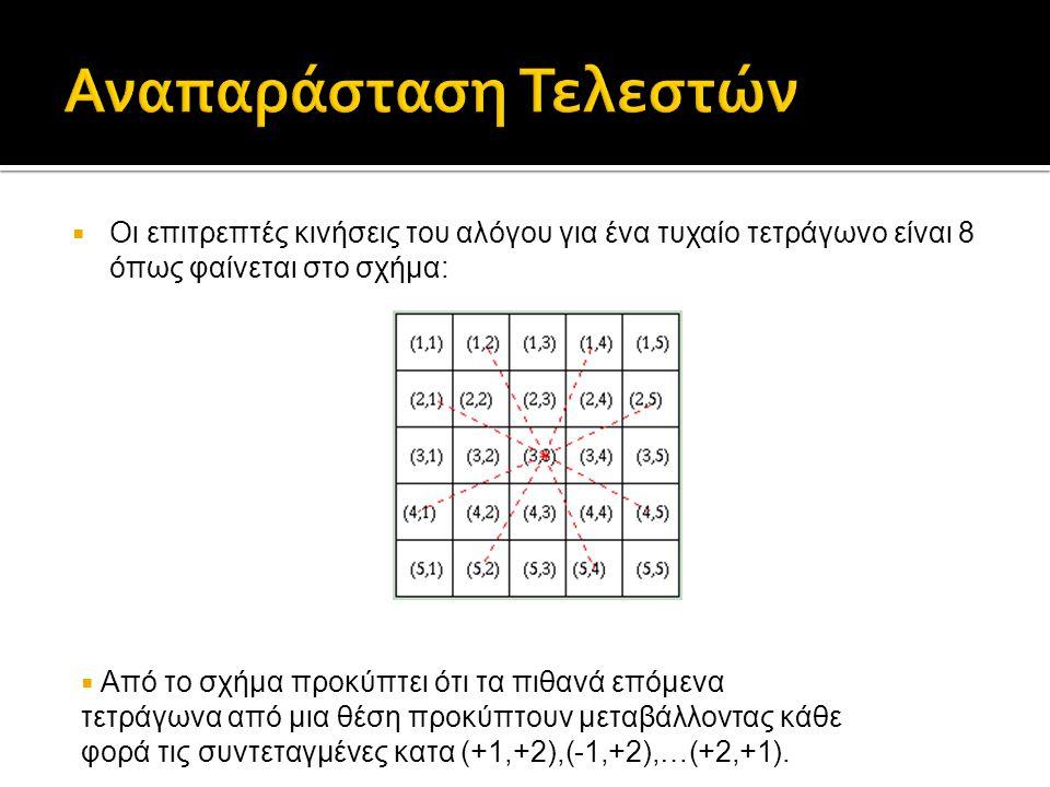  Οι επιτρεπτές κινήσεις του αλόγου για ένα τυχαίο τετράγωνο είναι 8 όπως φαίνεται στο σχήμα:  Από το σχήμα προκύπτει ότι τα πιθανά επόμενα τετράγωνα