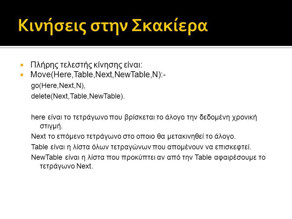  Πλήρης τελεστής κίνησης είναι:  Move(Here,Table,Next,NewTable,N):- go(Here,Next,N), delete(Next,Table,NewTable). here είναι το τετράγωνο που βρίσκε