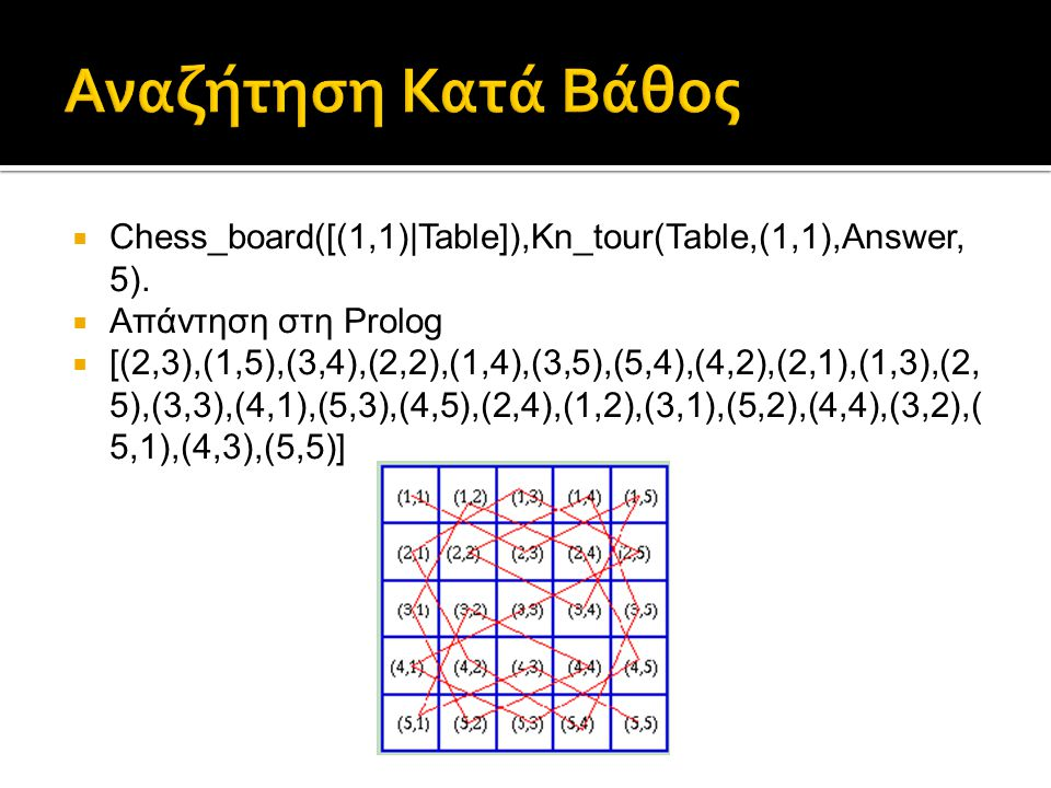 Chess_board([(1,1)|Table]),Kn_tour(Table,(1,1),Answer, 5).  Απάντηση στη Prolog  [(2,3),(1,5),(3,4),(2,2),(1,4),(3,5),(5,4),(4,2),(2,1),(1,3),(2,