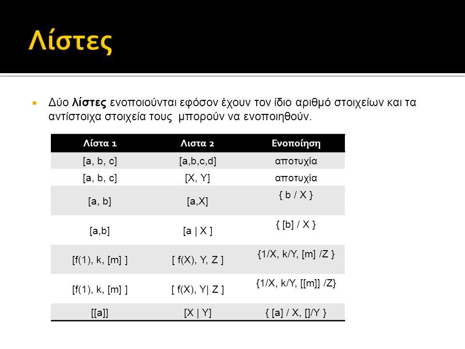 Το κατηγόρημα member παρακάτω ελέγχει εάν ένα στοιχείο (πρώτο όρισμα) ανήκει σε μία λίστα (το δεύτερο όρισμα):  member(X, [ X | Y ] ).