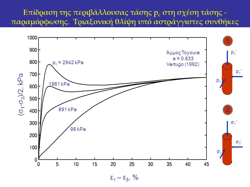 p c = 2942 kPa Άμμος Toyoura e = 0.833 Vertugo (1992) Επίδραση της περιβάλλουσας τάσης p c στη σχέση τάσης - παραμόρφωσης. Τριαξονική θλίψη υπό αστράγ