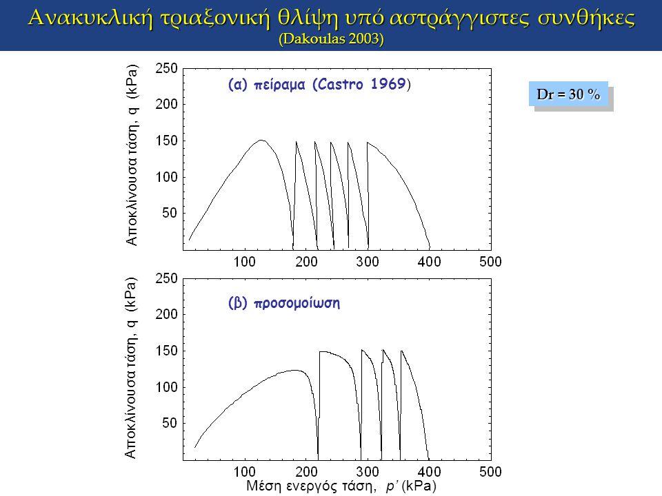 Ανακυκλική τριαξονική θλίψη υπό αστράγγιστες συνθήκες (Dakoulas 2003) Μέση ενεργός τάση, p' (kPa) Αποκλίνουσα τάση, q (kPa) (α) πείραμα (Castro 1969 )