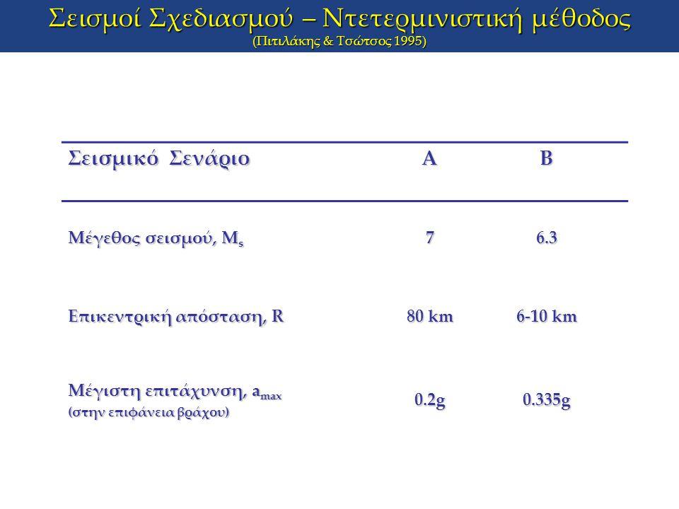 Σεισμοί Σχεδιασμού – Ντετερμινιστική μέθοδος (Πιτιλάκης & Τσώτσος 1995) Σεισμικό Σενάριο ΑΒ Μέγεθος σεισμού, Μ s 76.3 Επικεντρική απόσταση, R 80 km 6-