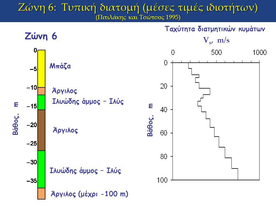 Ζώνη 6: Τυπική διατομή (μέσες τιμές ιδιοτήτων) (Πιτιλάκης και Τσώτσος 1995) V s, m/s Βάθος, m Ζώνη 6 Μπάζα Άργιλος Ιλυώδης άμμος – Ιλύς Άργιλος (μέχρι