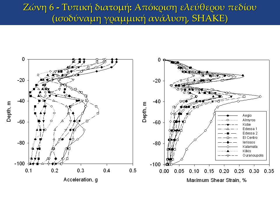 Ζώνη 6 - Τυπική διατομή: Απόκριση ελεύθερου πεδίου (ισοδύναμη γραμμική ανάλυση, SHAKE)