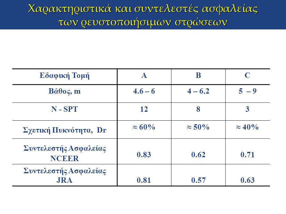 Εδαφική ΤομήΑΒC Βάθος, m4.6 – 64 – 6.25 – 9 Ν - SPT1283 Σχετική Πυκνότητα, Dr ≈ 60%≈ 50%≈ 40% Συντελεστής Ασφαλείας NCEER 0.830.620.71 Συντελεστής Ασφ