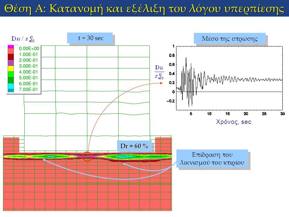Θέση Α: Κατανομή και εξέλιξη του λόγου υπερπίεσης Χρόνος, sec Μέσο της στρώσης t = 30 sec Επίδραση του λικνισμού του κτιρίου Dr = 60 %