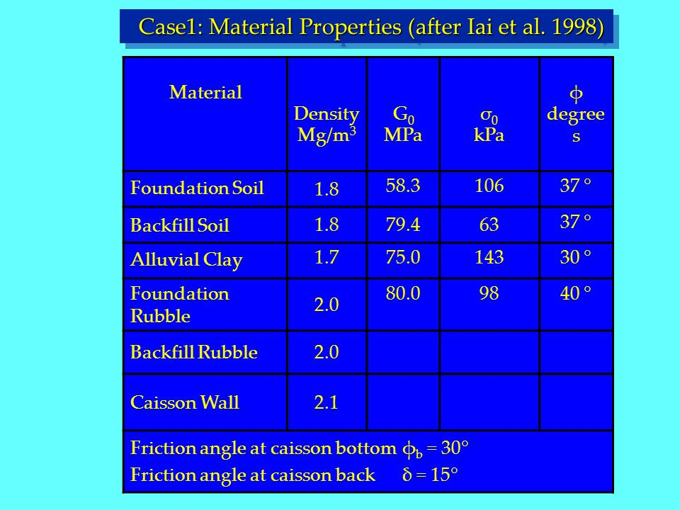 Material Density Mg/m 3 G 0 MPa σ 0 kPa φ degree s Foundation Soil 1.8 58.310637 ° Backfill Soil 1.879.463 37 ° Alluvial Clay 1.775.014330 ° Foundatio