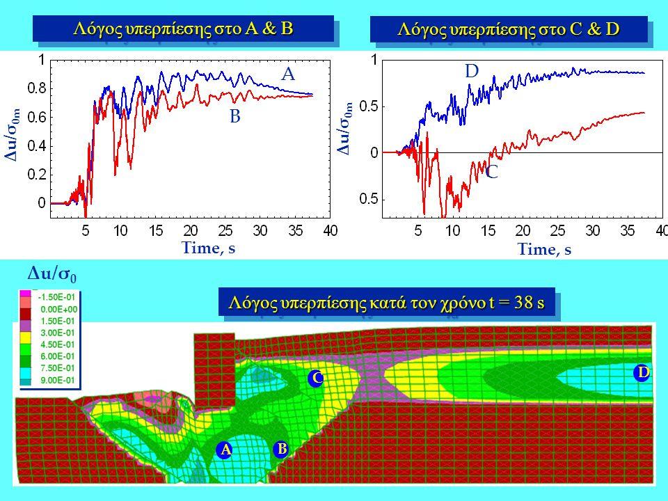 Δu/σ 0 m Λόγος υπερπίεσης κατά τον χρόνο t = 38 s Δu/σ 0m Time, s Λόγος υπερπίεσης στο A & B A B C D B D C A Λόγος υπερπίεσης στο C & D Δu/σ 0m